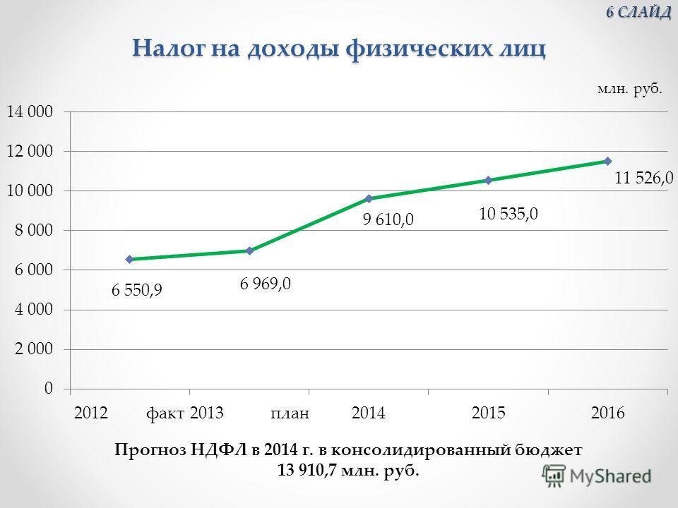 Налог на доходы физических лиц Прогноз НДФЛ в 2014 г. в консолидированный бюджет 13 910,7 млн. руб. 6 СЛАЙД 6 СЛАЙД
