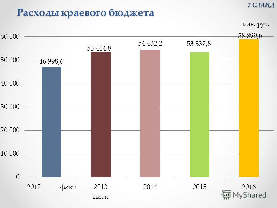 Расходы краевого бюджета 7 СЛАЙД 7 СЛАЙД