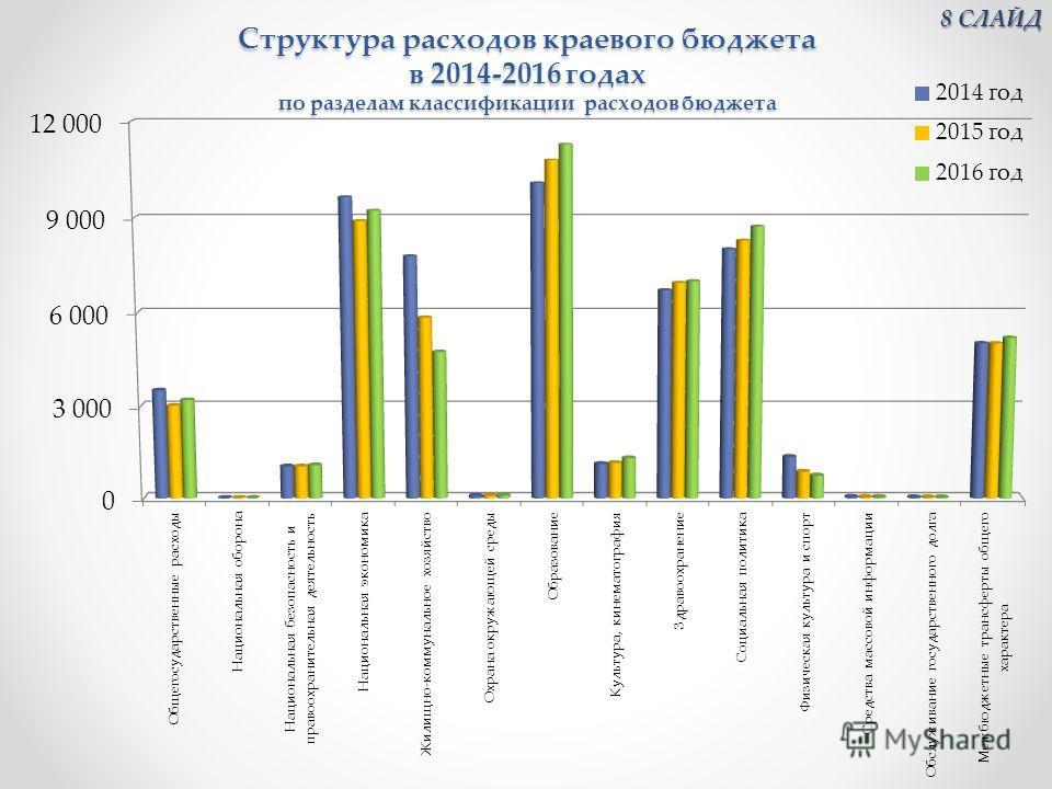 Структура расходов краевого бюджета в 2014-2016 годах по разделам классификации расходов бюджета 8 СЛАЙД 8 СЛАЙД