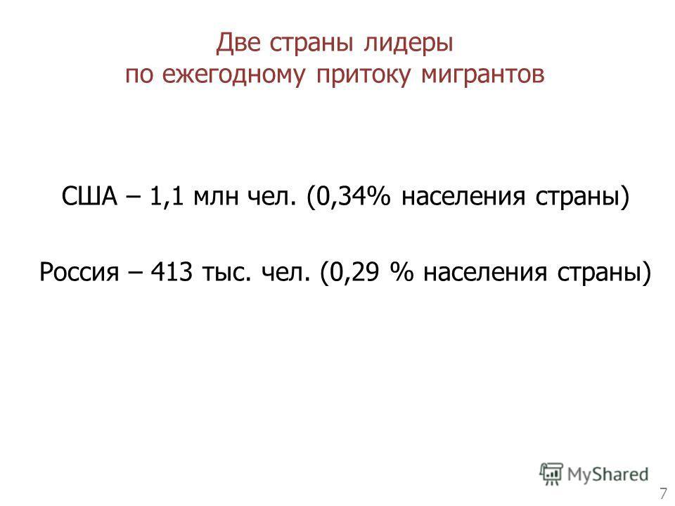 7 США – 1,1 млн чел. (0,34% населения страны) Россия – 413 тыс. чел. (0,29 % населения страны) Две страны лидеры по ежегодному притоку мигрантов