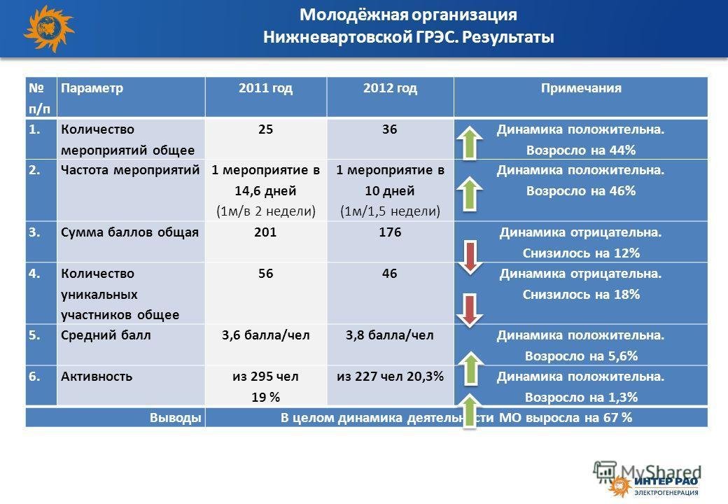 Молодёжная организация Нижневартовской ГРЭС. Результаты п/п Параметр2011 год2012 годПримечания 1. Количество мероприятий общее 2536 Динамика положительна. Возросло на 44% 2. Частота мероприятий 1 мероприятие в 14,6 дней (1м/в 2 недели) 1 мероприятие