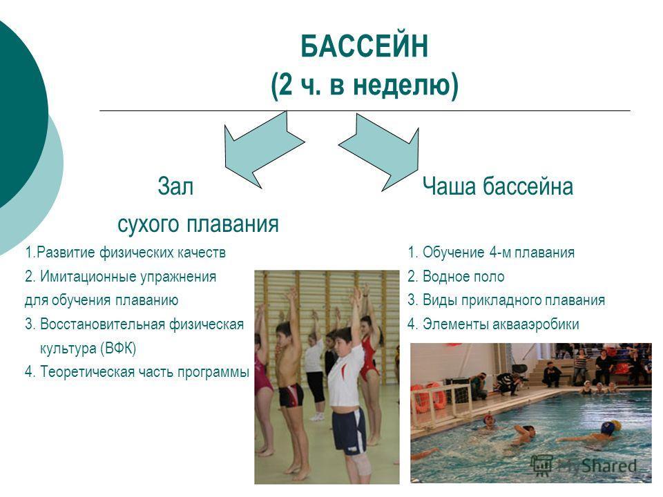 БАССЕЙН (2 ч. в неделю) ЗалЧаша бассейна сухого плавания 1.Развитие физических качеств 1. Обучение 4-м плавания 2. Имитационные упражнения 2. Водное поло для обучения плаванию 3. Виды прикладного плавания 3. Восстановительная физическая 4. Элементы а