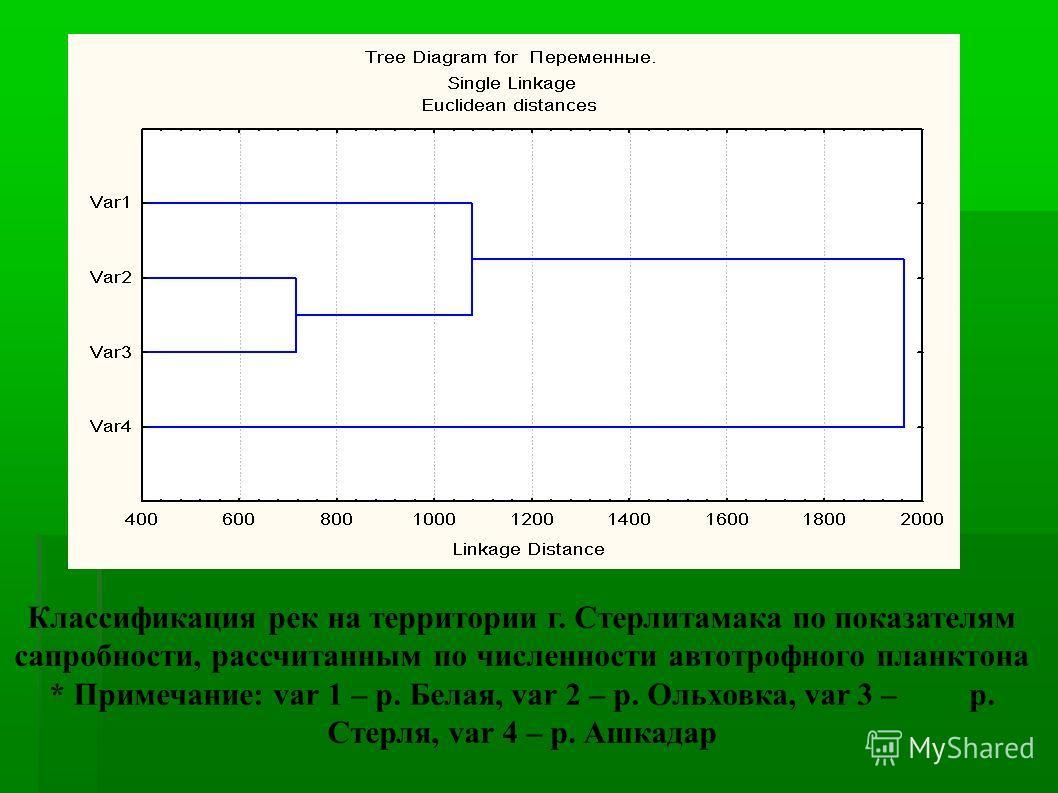 Классификация рек на территории г. Стерлитамака по показателям сапробности, рассчитанным по численности автотрофного планктона * Примечание: var 1 – р. Белая, var 2 – р. Ольховка, var 3 – р. Стерля, var 4 – р. Ашкадар