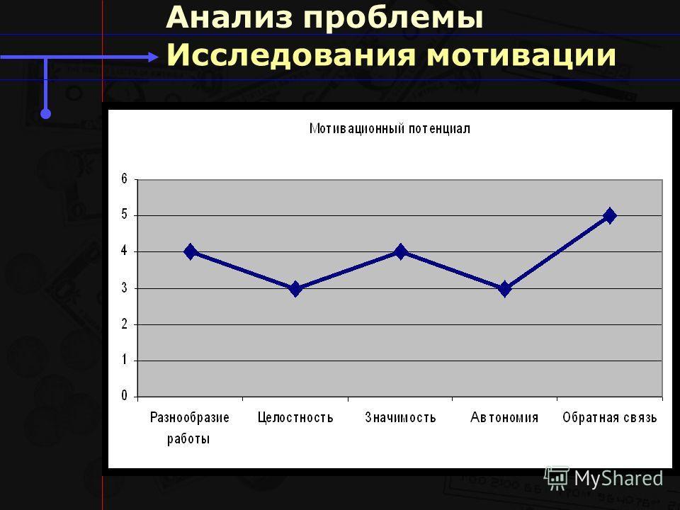 Исследования мотивации Анализ проблемы