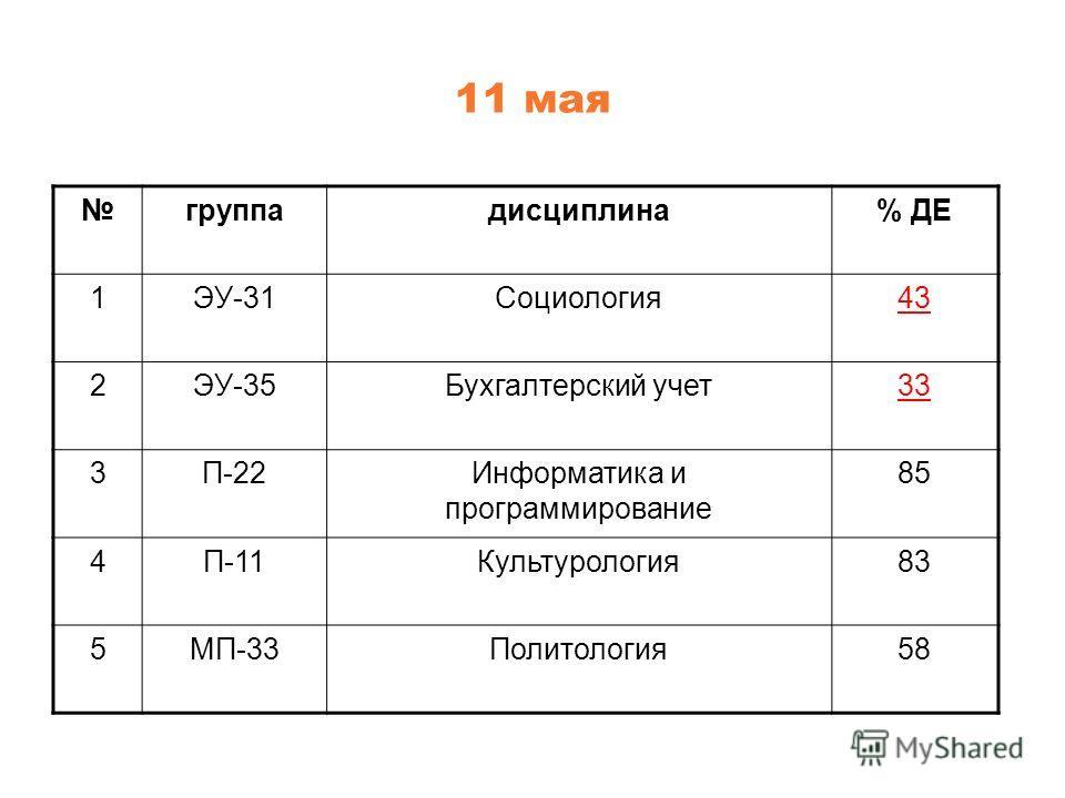 11 мая группадисциплина% ДЕ 1ЭУ-31Социология43 2ЭУ-35Бухгалтерский учет33 3П-22Информатика и программирование 85 4П-11Культурология83 5МП-33Политология58