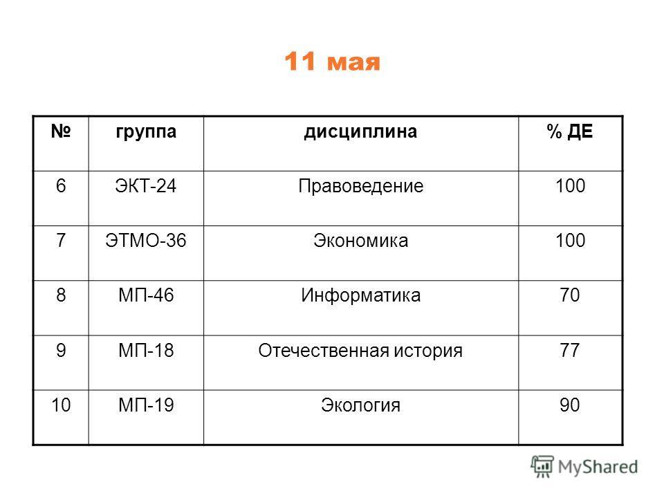 11 мая группадисциплина% ДЕ 6ЭКТ-24Правоведение100 7ЭТМО-36Экономика100 8МП-46Информатика70 9МП-18Отечественная история77 10МП-19Экология90