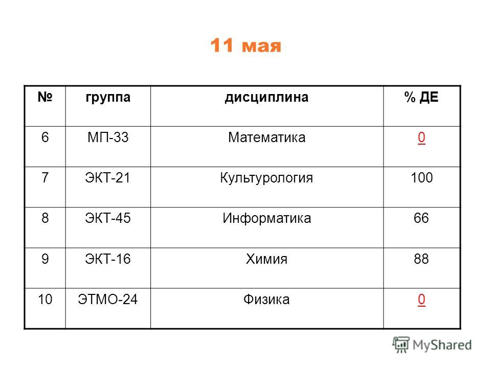 11 мая группадисциплина% ДЕ 6МП-33Математика0 7ЭКТ-21Культурология100 8ЭКТ-45Информатика66 9ЭКТ-16Химия88 10ЭТМО-24Физика0