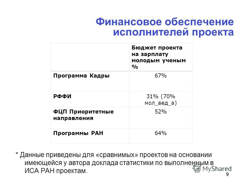 Финансовое обеспечение исполнителей проекта 9 * Данные приведены для «сравнимых» проектов на основании имеющейся у автора доклада статистики по выполненным в ИСА РАН проектам. Бюджет проекта на зарплату молодым ученым % Программа Кадры67% РФФИ31% (70