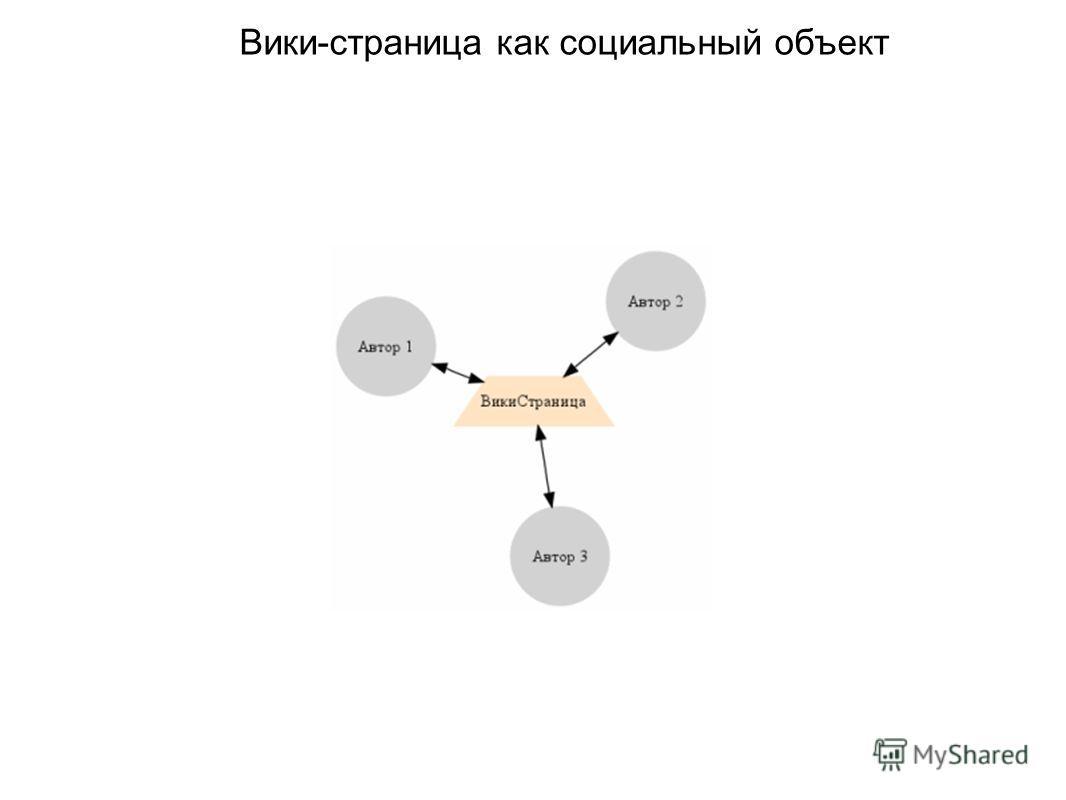 Вики-страница как социальный объект