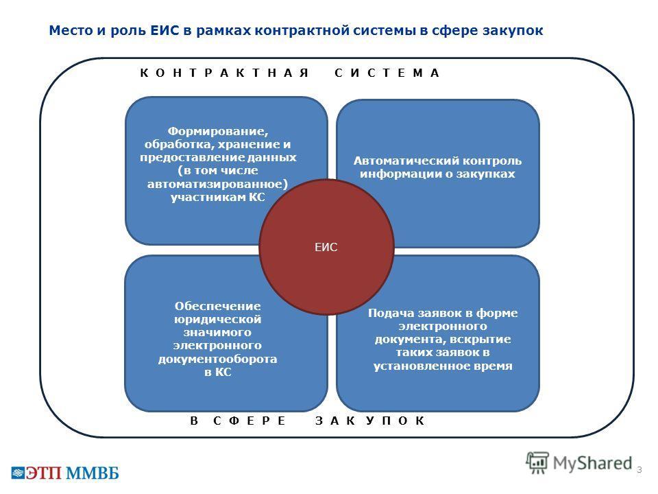 Автоматический контроль информации о закупках 3 Место и роль ЕИС в рамках контрактной системы в сфере закупок ЕИС Подача заявок в форме электронного документа, вскрытие таких заявок в установленное время Формирование, обработка, хранение и предоставл