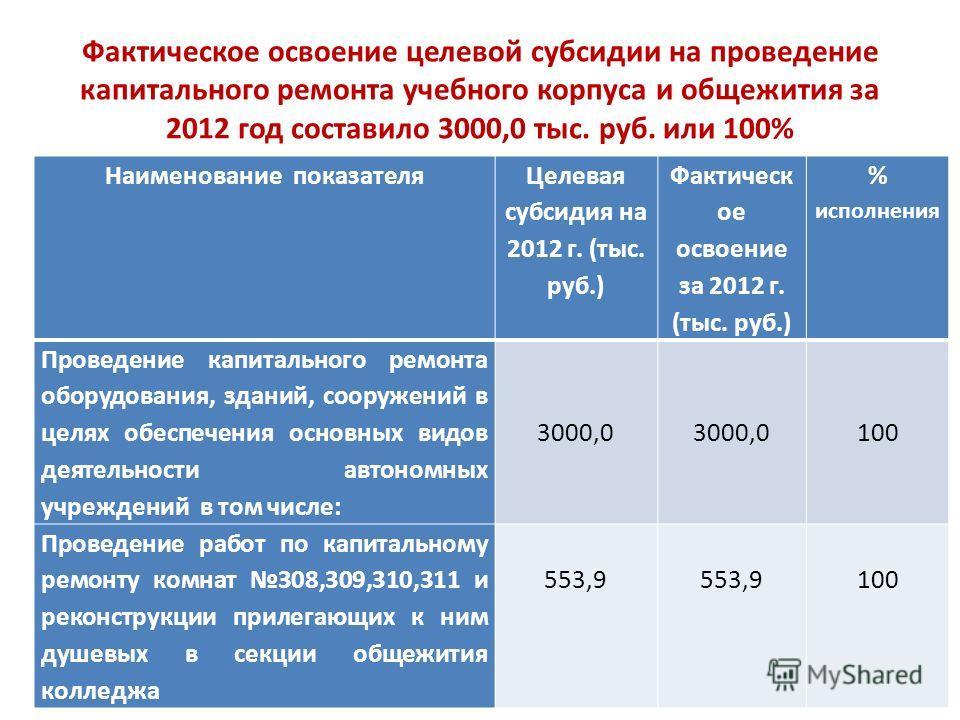 Фактическое освоение целевой субсидии на проведение капитального ремонта учебного корпуса и общежития за 2012 год составило 3000,0 тыс. руб. или 100% Наименование показателя Целевая субсидия на 2012 г. (тыс. руб.) Фактическ ое освоение за 2012 г. (ты