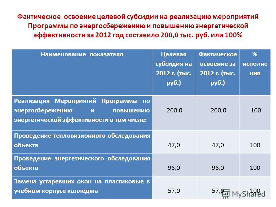 Фактическое освоение целевой субсидии на реализацию мероприятий Программы по энергосбережению и повышению энергетической эффективности за 2012 год составило 200,0 тыс. руб. или 100% Наименование показателя Целевая субсидия на 2012 г. (тыс. руб.) Факт