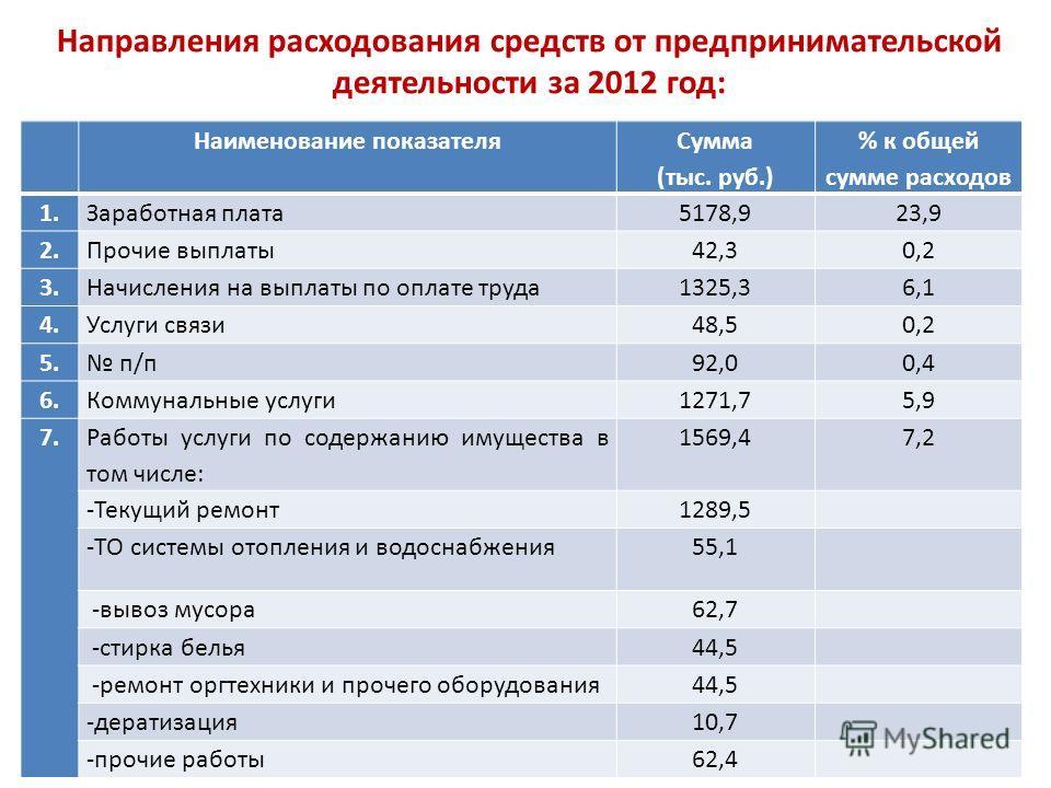 Направления расходования средств от предпринимательской деятельности за 2012 год: Наименование показателя Сумма (тыс. руб.) % к общей сумме расходов 1.Заработная плата5178,923,9 2.Прочие выплаты42,30,2 3.Начисления на выплаты по оплате труда1325,36,1