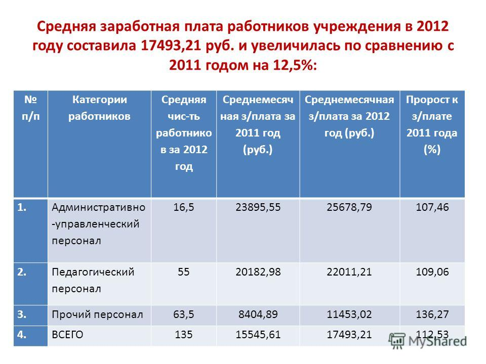 Средняя заработная плата работников учреждения в 2012 году составила 17493,21 руб. и увеличилась по сравнению с 2011 годом на 12,5%: п/п Категории работников Средняя чис-ть работнико в за 2012 год Среднемесяч ная з/плата за 2011 год (руб.) Среднемеся