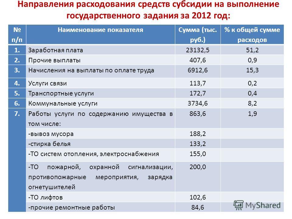 Направления расходования средств субсидии на выполнение государственного задания за 2012 год: п/п Наименование показателя Сумма (тыс. руб.) % к общей сумме расходов 1.Заработная плата23132,551,2 2.Прочие выплаты407,60,9 3.Начисления на выплаты по опл