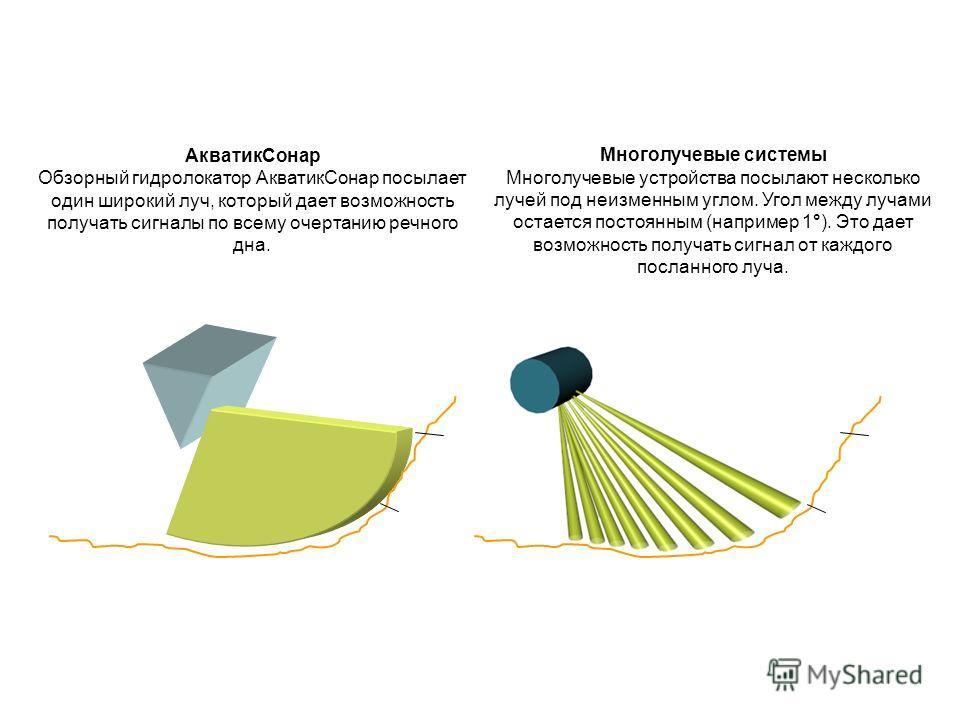 Многолучевые системы Многолучевые устройства посылают несколько лучей под неизменным углом. Угол между лучами остается постоянным (например 1°). Это дает возможность получать сигнал от каждого посланного луча. АкватикСонар Обзорный гидролокатор Акват