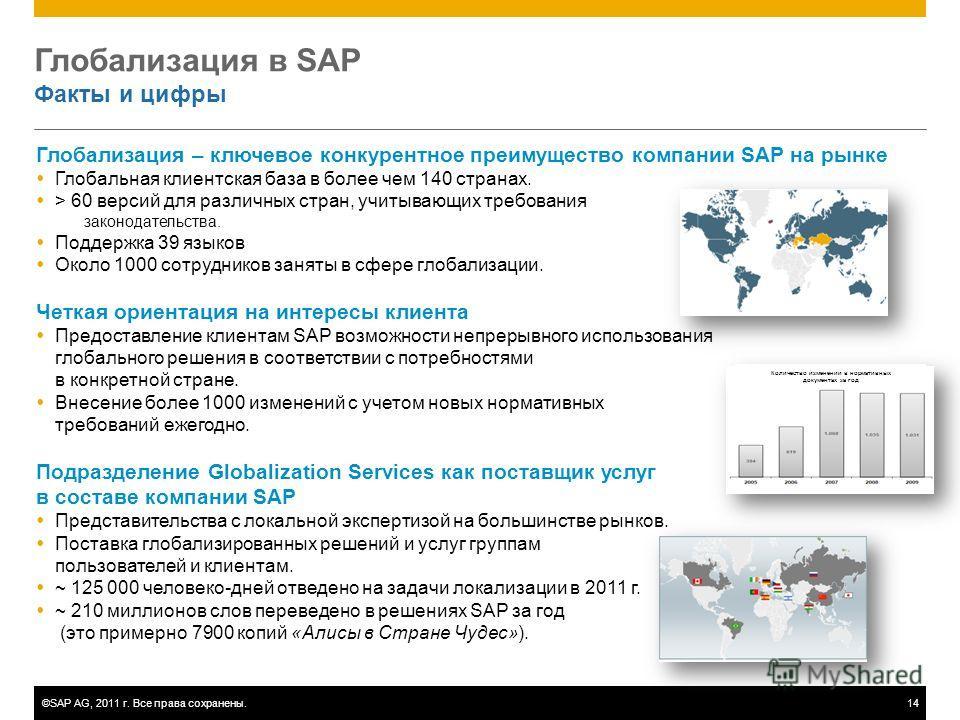 ©SAP AG, 2011 г. Все права сохранены.14 Глобализация в SAP Факты и цифры Глобализация – ключевое конкурентное преимущество компании SAP на рынке Глобальная клиентская база в более чем 140 странах. > 60 версий для различных стран, учитывающих требован