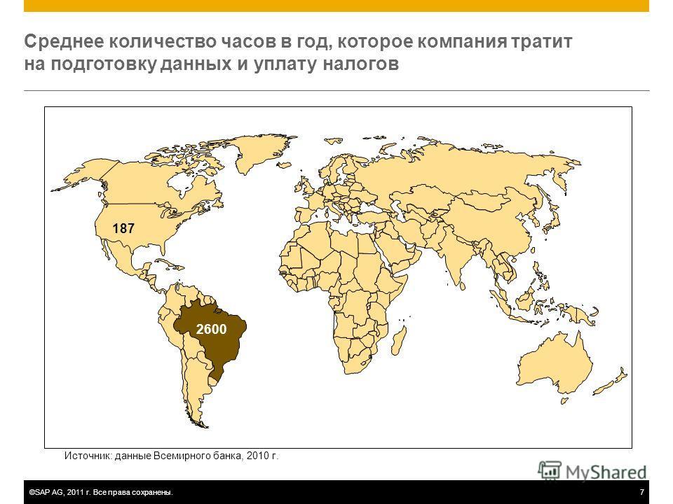 ©SAP AG, 2011 г. Все права сохранены.7 Среднее количество часов в год, которое компания тратит на подготовку данных и уплату налогов 187 Источник: данные Всемирного банка, 2010 г. 2600