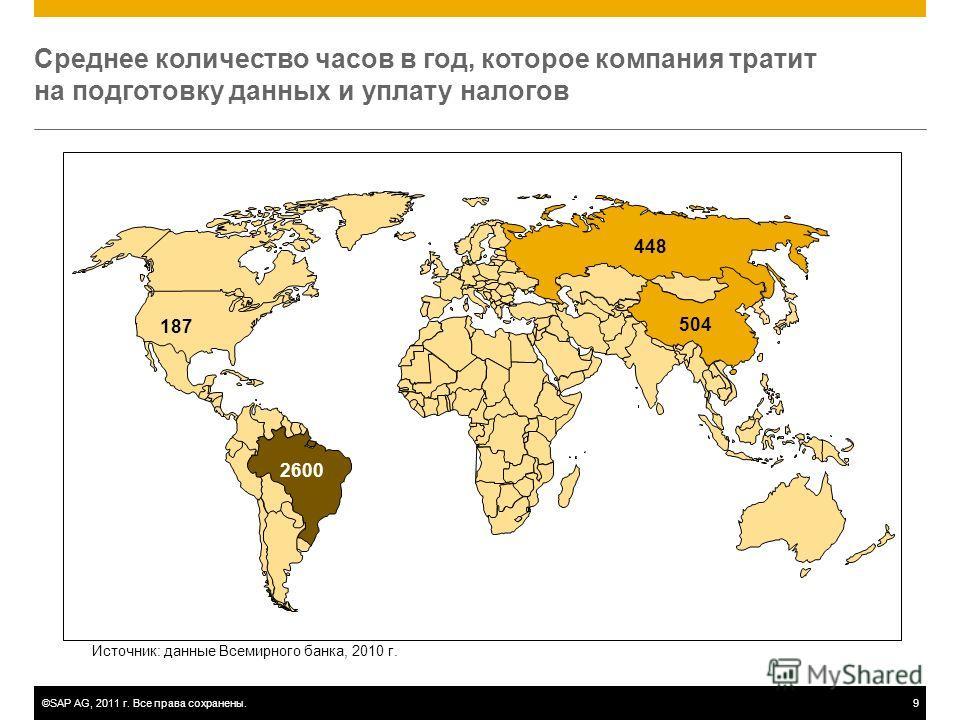 ©SAP AG, 2011 г. Все права сохранены.9 Среднее количество часов в год, которое компания тратит на подготовку данных и уплату налогов 187 Источник: данные Всемирного банка, 2010 г. 2600 504 448