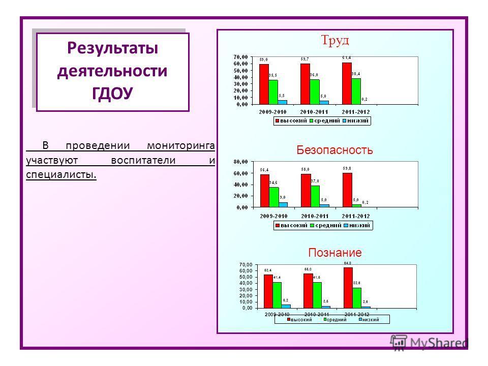 В проведении мониторинга участвуют воспитатели и специалисты. Результаты деятельности ГДОУ Труд Безопасность Познание