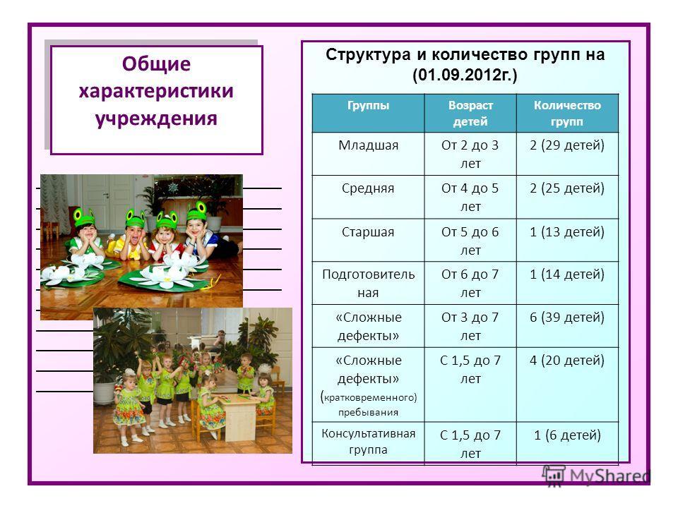 _____________________________ Общие характеристики учреждения Структура и количество групп на (01.09.2012г.) ГруппыВозраст детей Количество групп МладшаяОт 2 до 3 лет 2 (29 детей) СредняяОт 4 до 5 лет 2 (25 детей) СтаршаяОт 5 до 6 лет 1 (13 детей) По