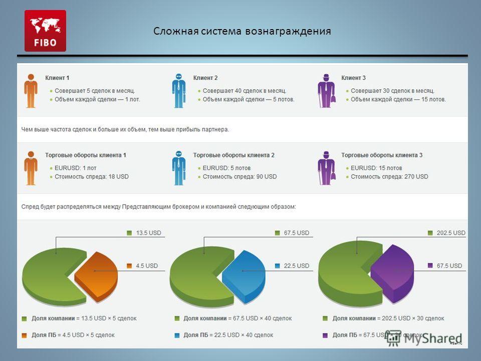 Сложная система вознаграждения Alpari.ru