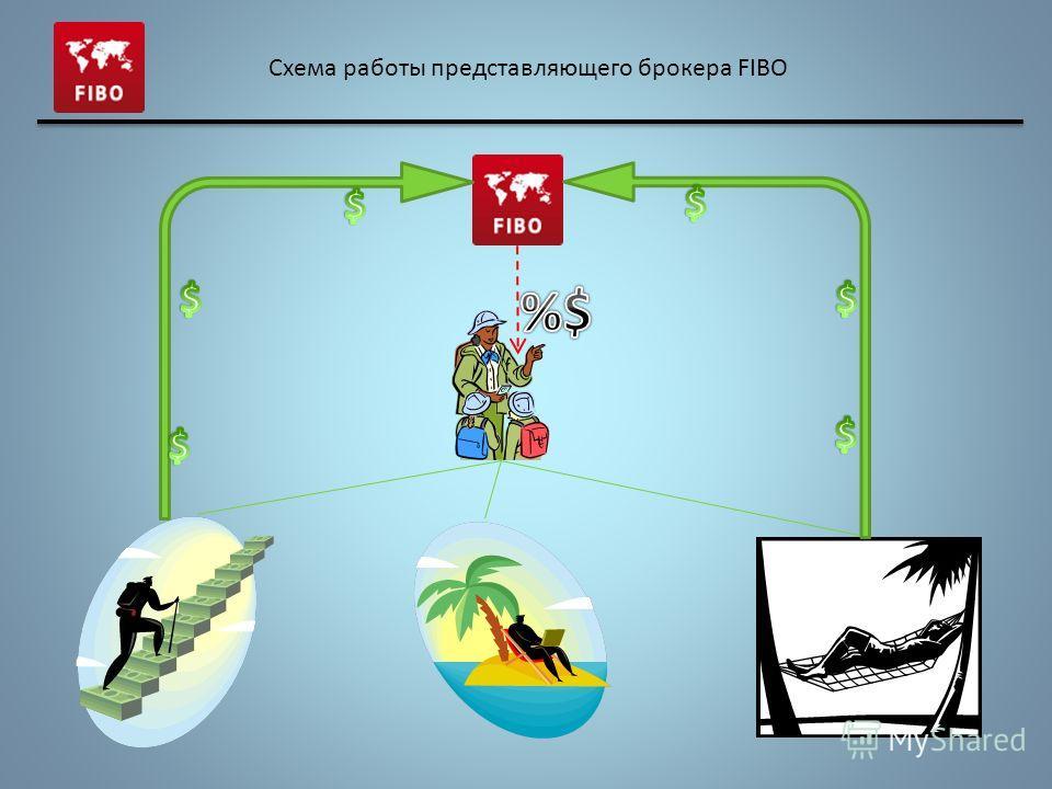 Схема работы представляющего брокера FIBO