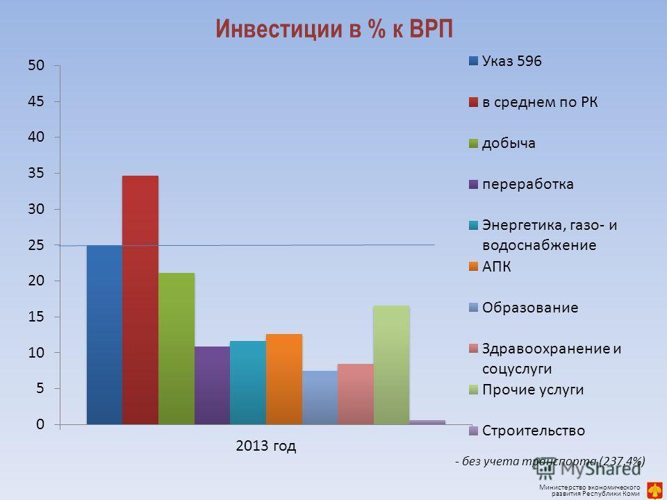 Инвестиции в % к ВРП - без учета транспорта (237,4%) Министерство экономического развития Республики Коми