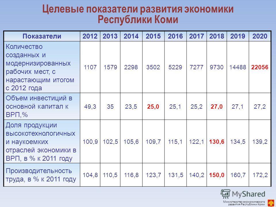 Целевые показатели развития экономики Республики Коми Показатели 201220132014201520162017201820192020 Количество созданных и модернизированных рабочих мест, с нарастающим итогом с 2012 года 11071579229835025229727797301448822056 Объем инвестиций в ос