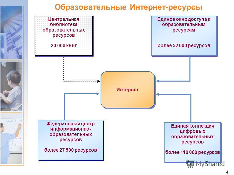 3 Доступ к Интернет Все ОУ подключены к Интернет за счет федерального бюджета Интернет полностью обеспечивается из бюджетов субъектов РФ