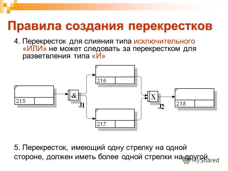Правила создания перекрестков 4. Перекресток для слияния типа исключительного «ИЛИ» не может следовать за перекрестком для разветвления типа «И» 5. Перекресток, имеющий одну стрелку на одной стороне, должен иметь более одной стрелки на другой.