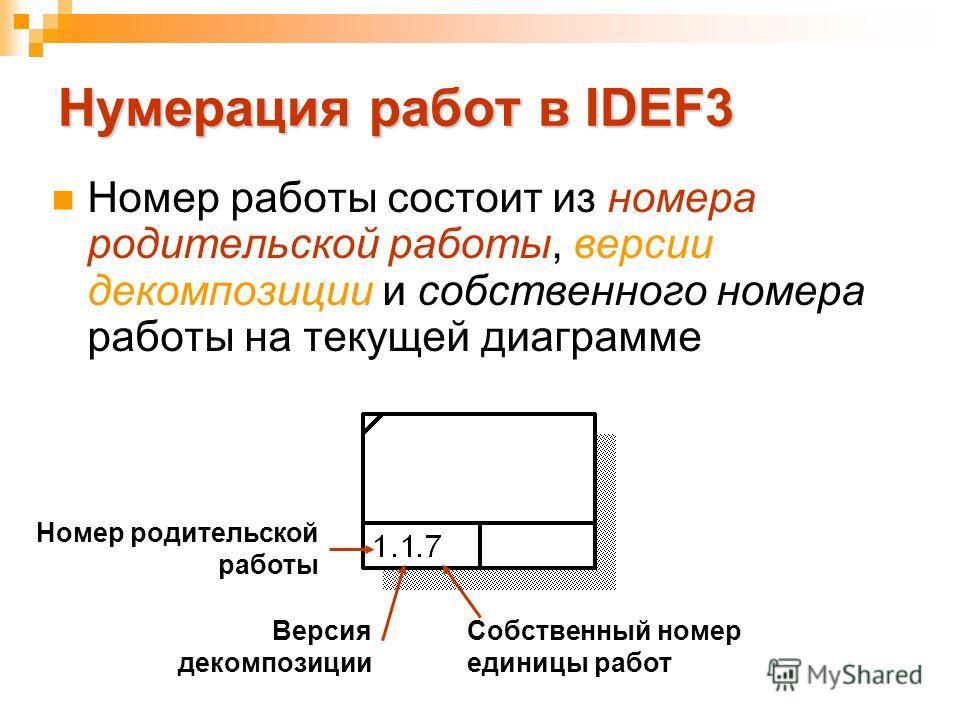 Нумерация работ в IDEF3 Номер работы состоит из номера родительской работы, версии декомпозиции и собственного номера работы на текущей диаграмме Номер родительской работы Версия декомпозиции Собственный номер единицы работ