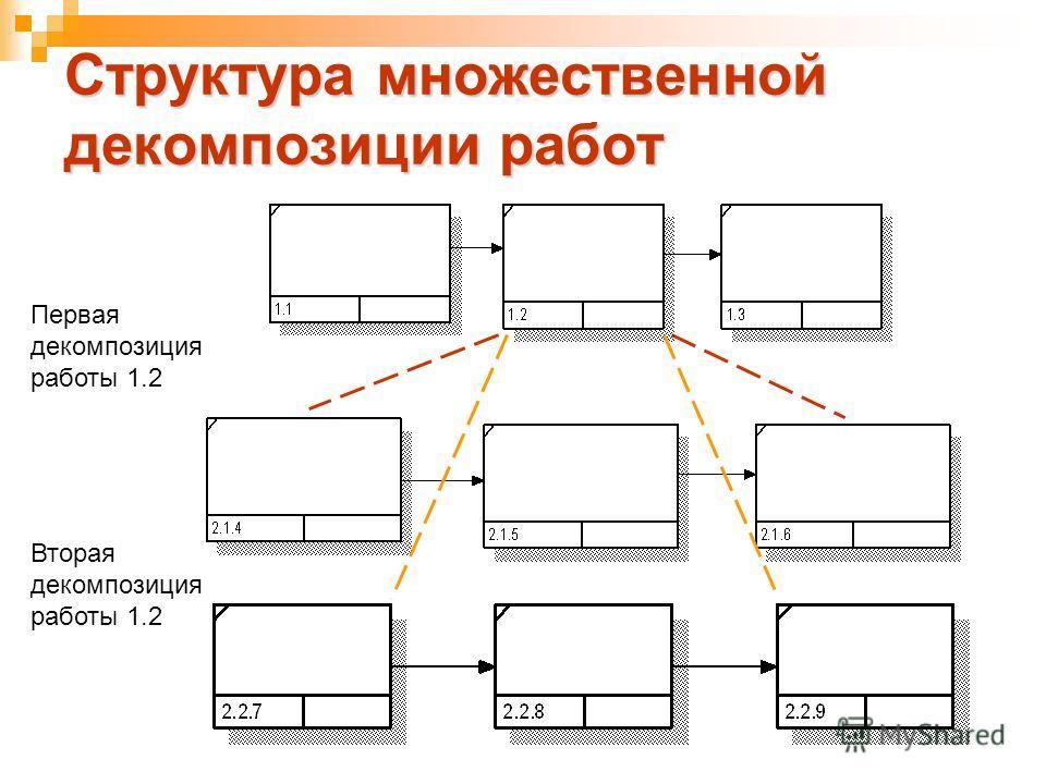 Первая декомпозиция работы 1.2 Структура множественной декомпозиции работ Вторая декомпозиция работы 1.2