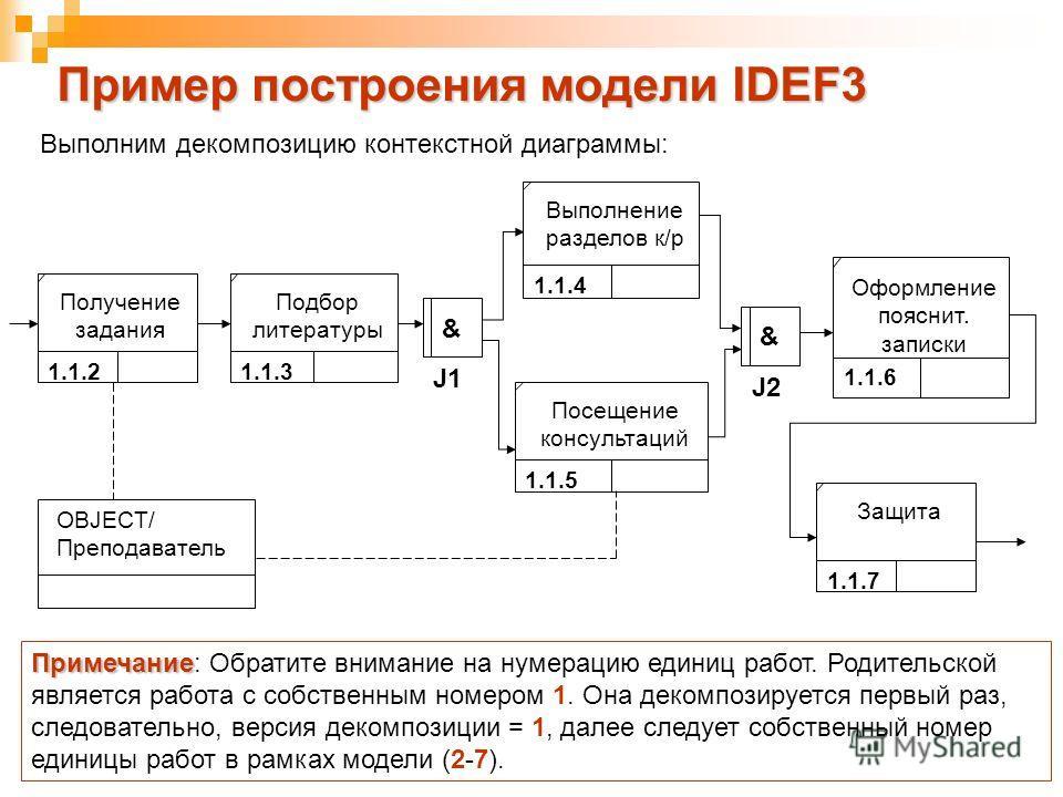 Пример построения модели IDEF3 1.1.2 Получение задания 1.1.3 Подбор литературы 1.1.4 Выполнение разделов к/р 1.1.5 Посещение консультаций 1.1.6 Оформление пояснит. записки 1.1.7 Защита OBJECT/ Преподаватель Примечание Примечание: Обратите внимание на