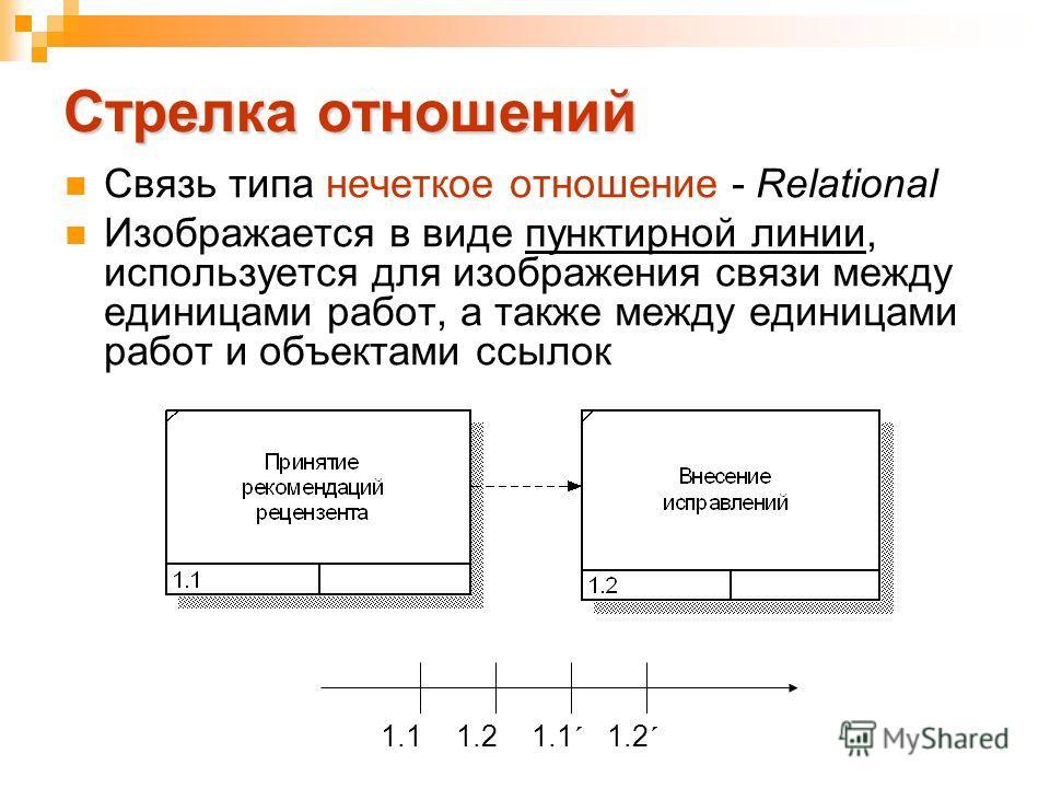Стрелка отношений Связь типа нечеткое отношение - Relational Изображается в виде пунктирной линии, используется для изображения связи между единицами работ, а также между единицами работ и объектами ссылок 1.11.21.1 ´ 1.2 ´