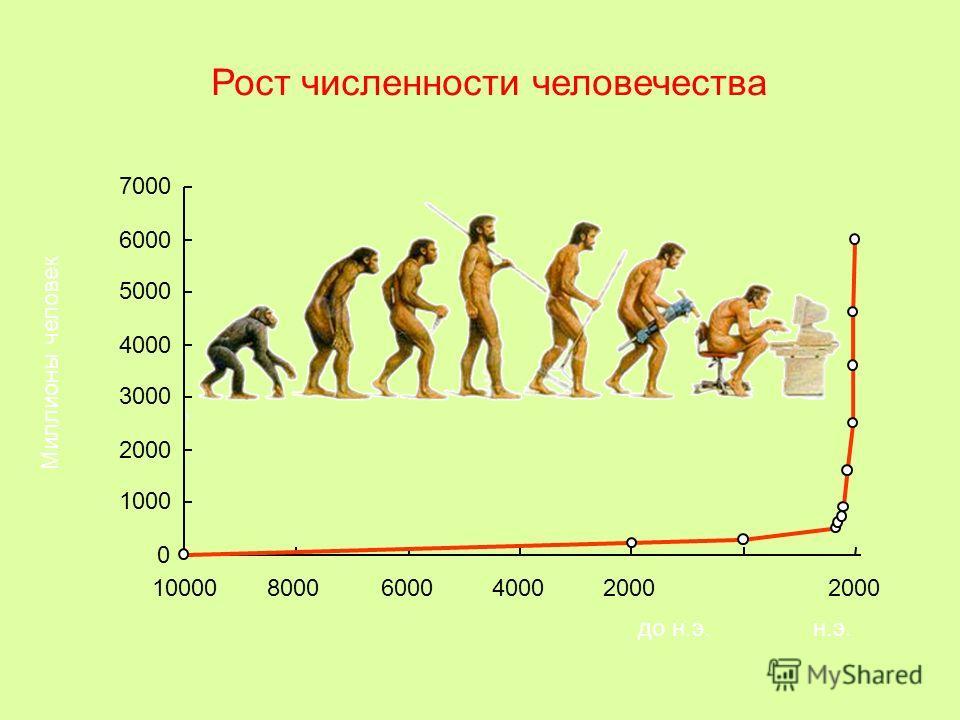 Рост численности человечества 0 1000 2000 3000 4000 5000 6000 7000 100008000600040002000 до н.э.н.э. Миллионы человек