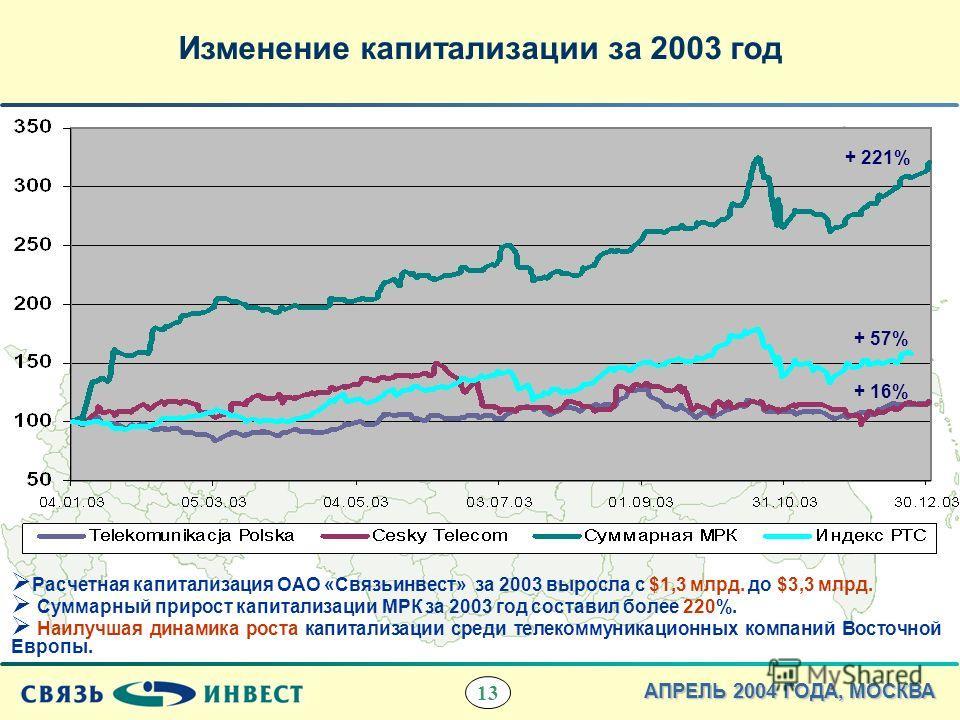 13 АПРЕЛЬ 2004 ГОДА, МОСКВА Изменение капитализации за 2003 год Расчетная капитализация ОАО «Связьинвест» за 2003 выросла с $1,3 млрд. до $3,3 млрд. Суммарный прирост капитализации МРК за 2003 год составил более 220%. Наилучшая динамика роста капитал