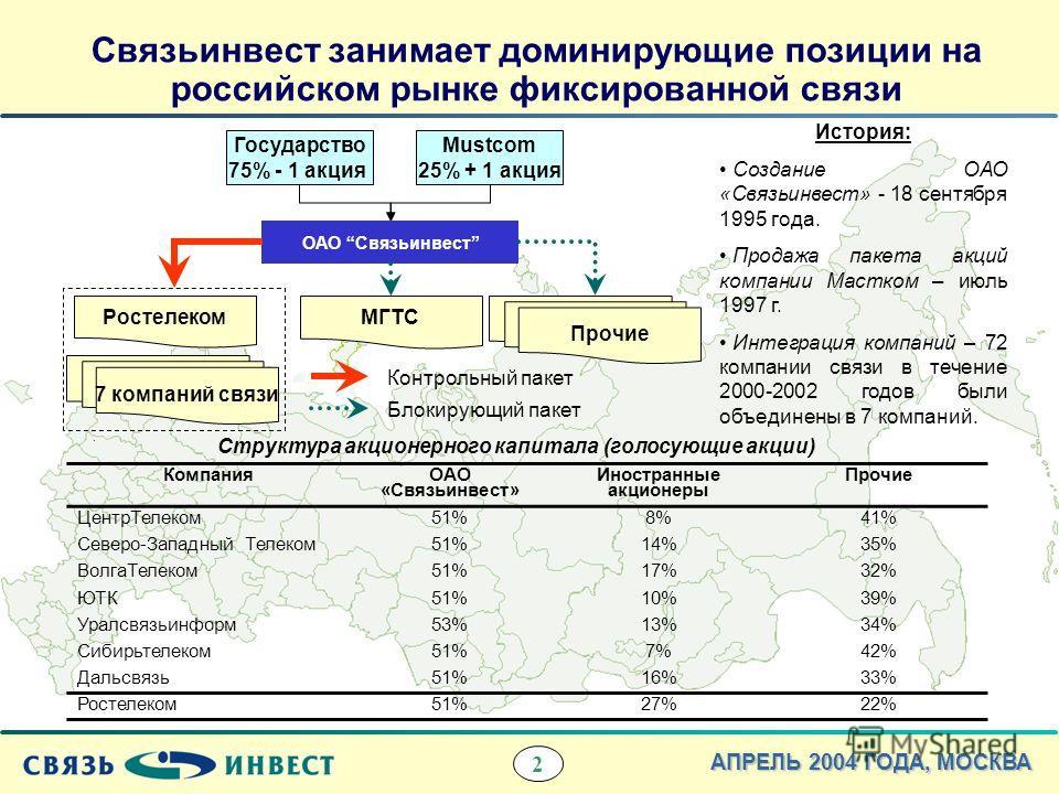 2 АПРЕЛЬ 2004 ГОДА, МОСКВА Связьинвест занимает доминирующие позиции на российском рынке фиксированной связи Компания ОАО «Связьинвест» Иностранные акционеры Прочие ЦентрТелеком51%8%41% Северо-Западный Телеком51%14%35% ВолгаТелеком51%17%32% ЮТК51%10%