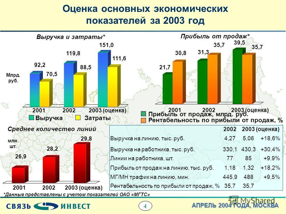 4 АПРЕЛЬ 2004 ГОДА, МОСКВА 20022003 (оценка) Выручка на линию, тыс. руб.4,275,06+18,6% Выручка на работника, тыс. руб.330,1430,3+30,4% Линии на работника, шт.7785 +9,9% Прибыль от продаж на линию, тыс. руб.1,181,32+18,2% МГ/МН трафик на линию, мин.44