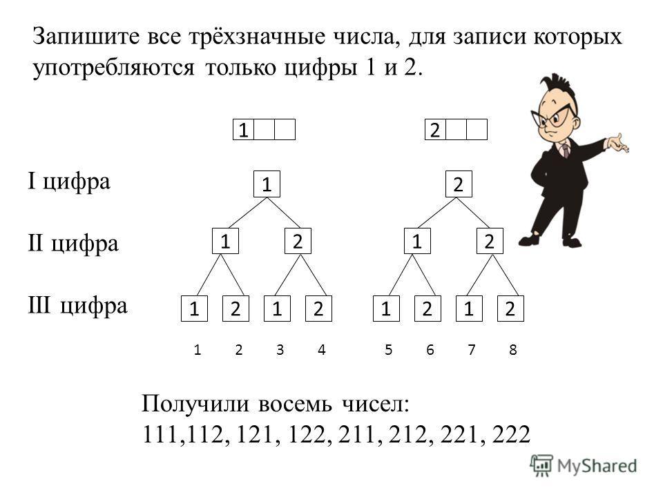 Запишите все трёхзначные числа, для записи которых употребляются только цифры 1 и 2. 12 12 1212 12121212 Получили восемь чисел: 111,112, 121, 122, 211, 212, 221, 222 12345678 I цифра II цифра III цифра