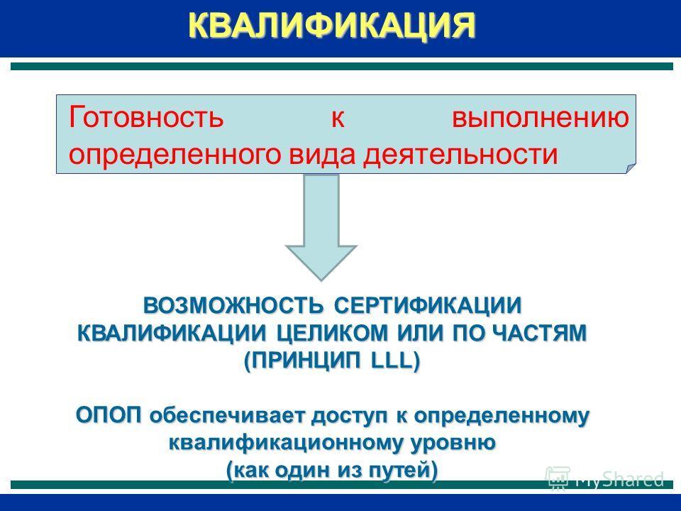 КВАЛИФИКАЦИЯ Готовность к выполнению определенного вида деятельности ВОЗМОЖНОСТЬ СЕРТИФИКАЦИИ КВАЛИФИКАЦИИ ЦЕЛИКОМ ИЛИ ПО ЧАСТЯМ (ПРИНЦИП LLL) ОПОП обеспечивает доступ к определенному квалификационному уровню (как один из путей)