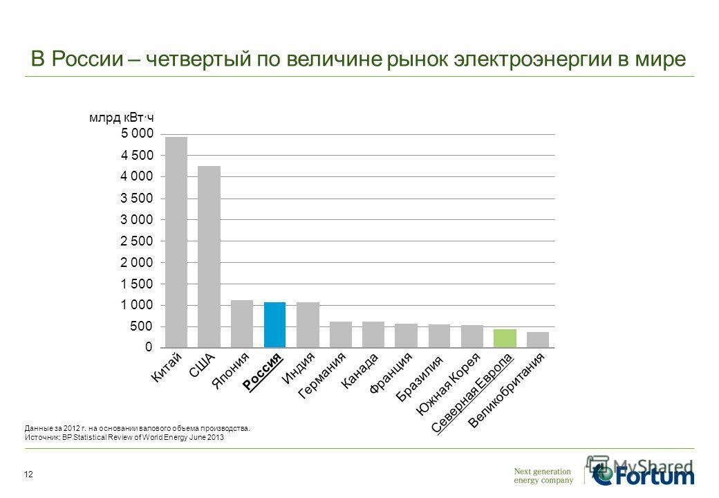 В России – четвертый по величине рынок электроэнергии в мире 12 Германия Китай Бразилия США Япония Россия Индия Канада Франция Северная Европа Великобритания Южная Корея 0 500 1 000 1 500 2 000 2 500 3 000 3 500 4 000 4 500 млрд кВт·ч 5 000 Данные за