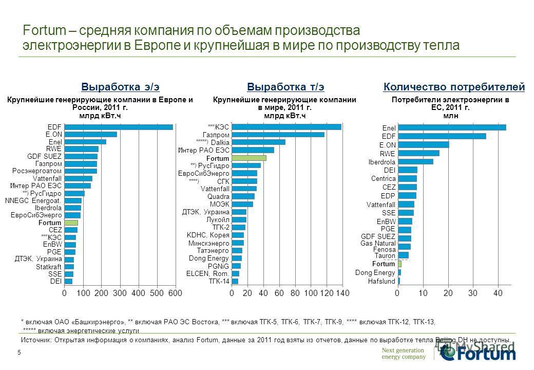 5 Fortum – средняя компания по объемам производства электроэнергии в Европе и крупнейшая в мире по производству тепла * включая ОАО «Башкирэнерго», ** включая РАО ЭС Востока, *** включая ТГК-5, ТГК-6, ТГК-7, ТГК-9, **** включая ТГК-12, ТГК-13, *****