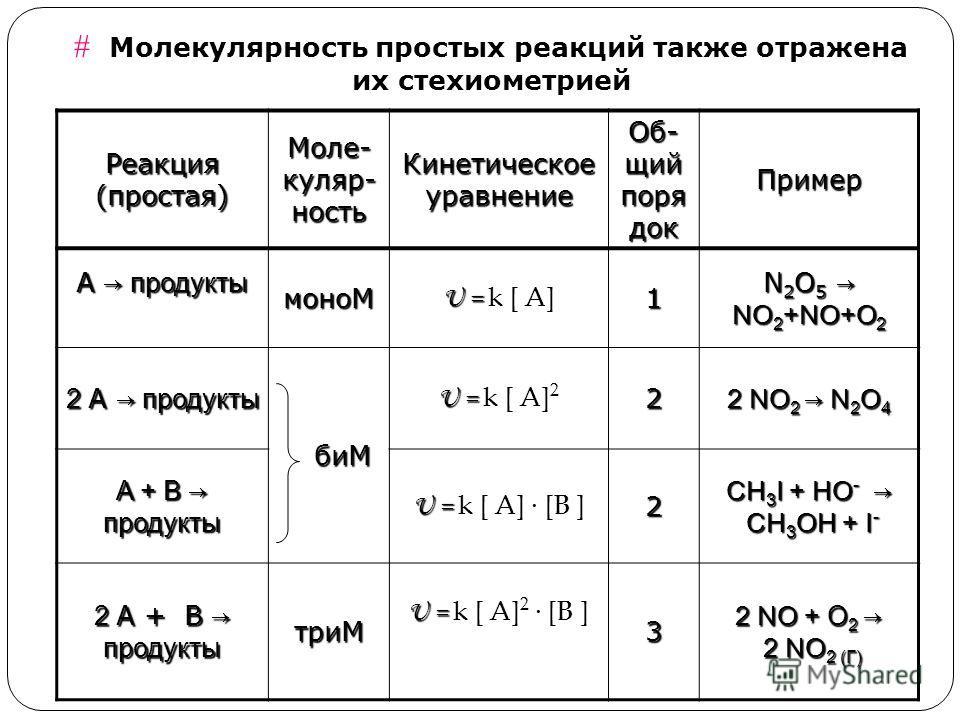 Молекулярность простых реакций также отражена их стехиометрией Реакция (простая) Моле- куляр- ность Кинетическое уравнение Об- щий поря док Пример А продукты моноМ U = U = k [ А]1 N 2 O 5 NO 2 +NO+O 2 2 А продукты биМ биМ U = U = k [ А] 22 2 NO 2 N 2