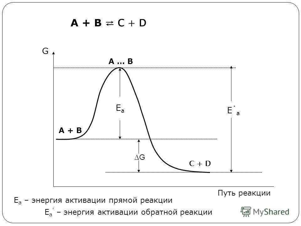 ЕаЕа G А + В С + D А + В А … В С + D Е΄аЕ΄а G Е а – энергия активации прямой реакции Е а – энергия активации обратной реакции Путь реакции
