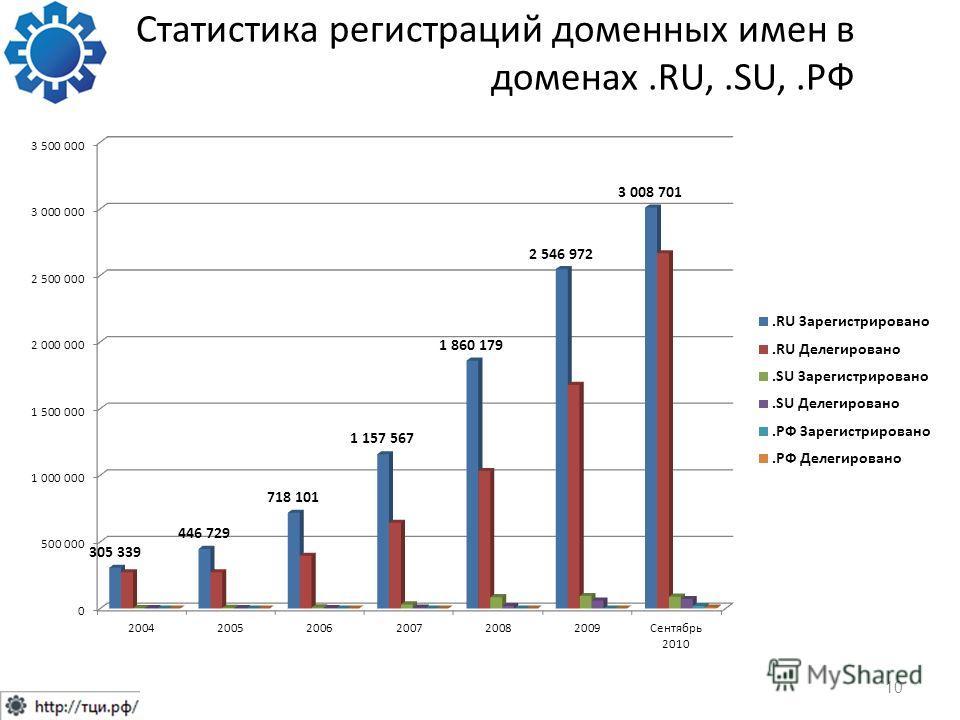 Статистика регистраций доменных имен в доменах.RU,.SU,.РФ 10