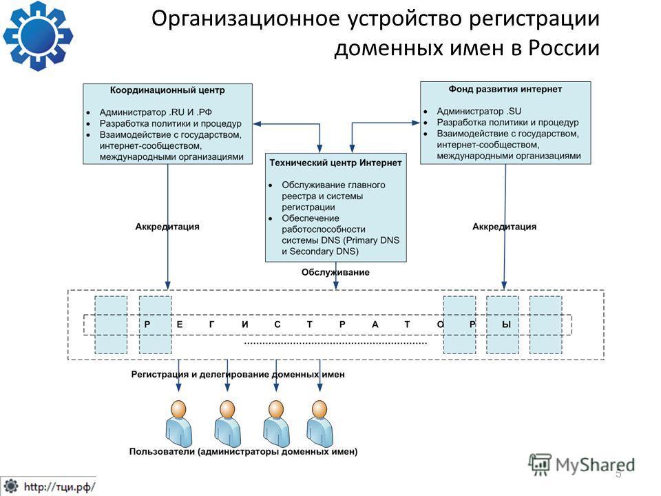 Организационное устройство регистрации доменных имен в России 5