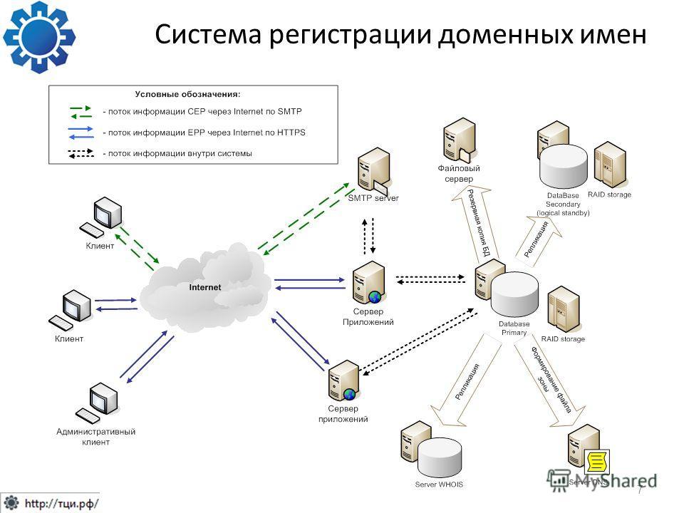 Система регистрации доменных имен 7