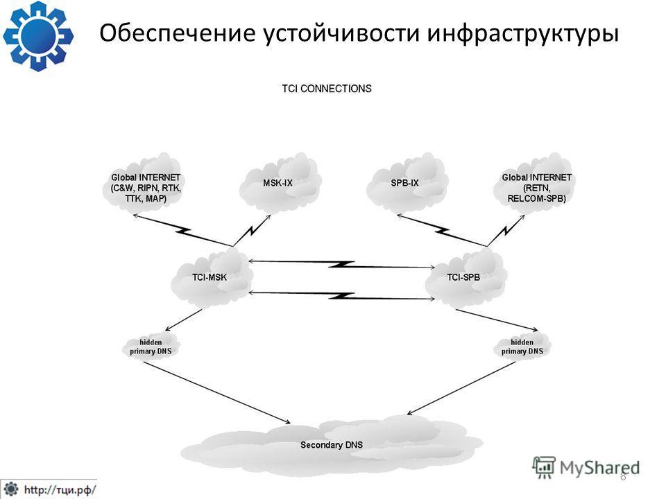 Обеспечение устойчивости инфраструктуры 8
