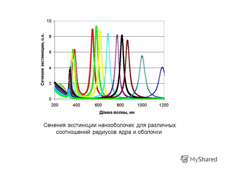 Сечения экстинкции нанооболочек для различных соотношений радиусов ядра и оболочки